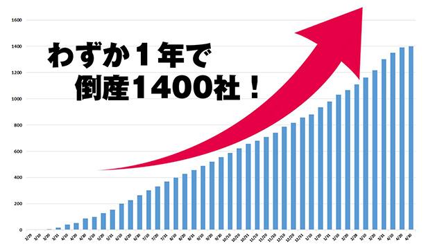 わずか1年で倒産1400社!